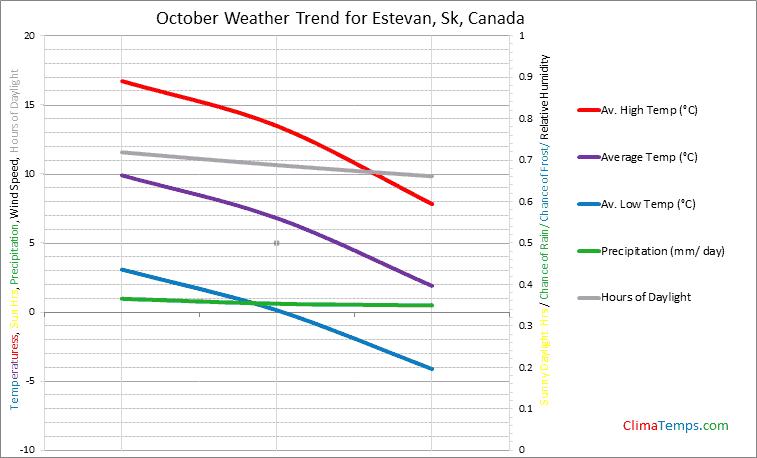 Graph of weather in Estevan, Sk in October