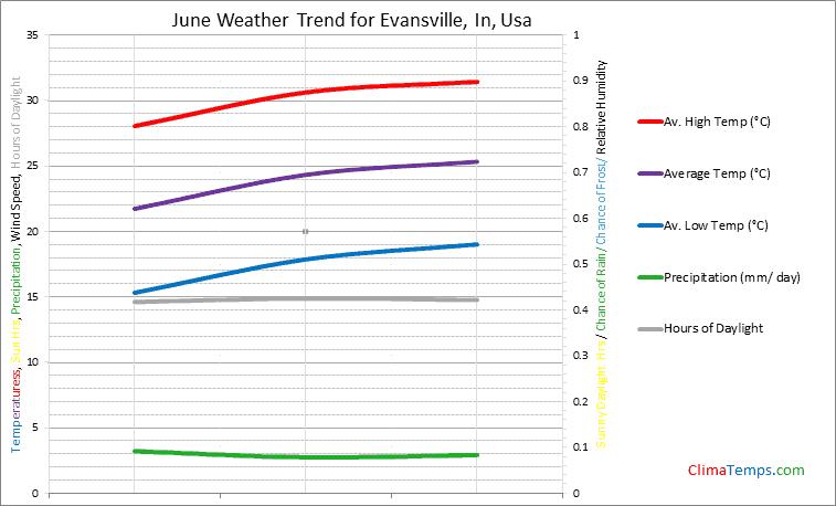 Graph of weather in Evansville, In in June