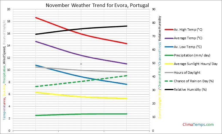 Graph of weather in Evora in November