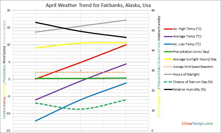 Graph of weather in Fairbanks, Alaska in April