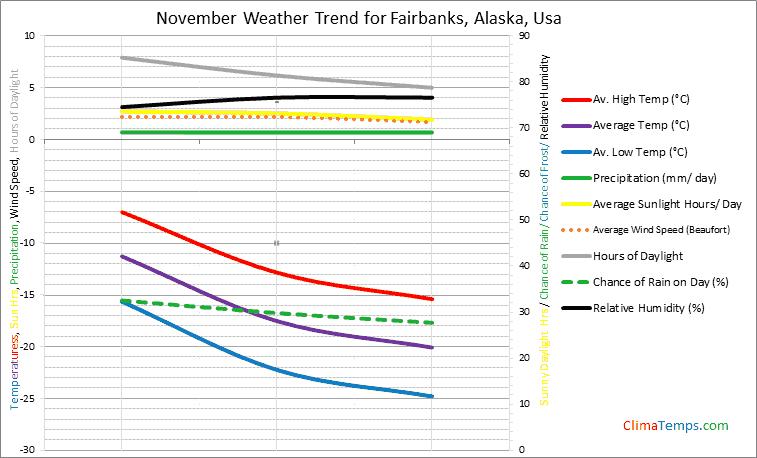 Graph of weather in Fairbanks, Alaska in November