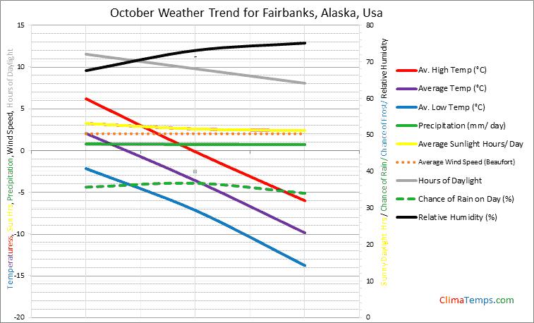 Graph of weather in Fairbanks, Alaska in October