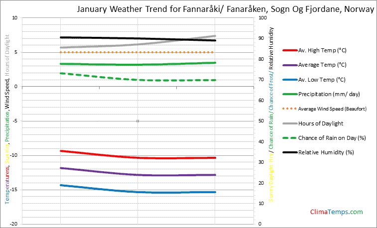 Graph of weather in Fannaråki/ Fanaråken, Sogn Og Fjordane in January