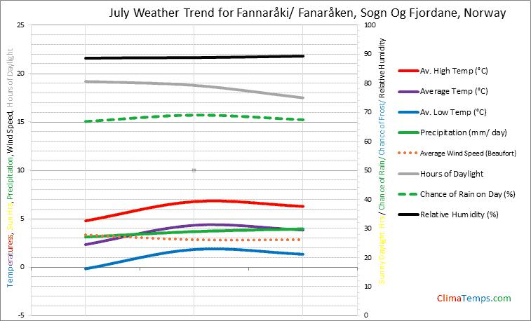 Graph of weather in Fannaråki/ Fanaråken, Sogn Og Fjordane in July