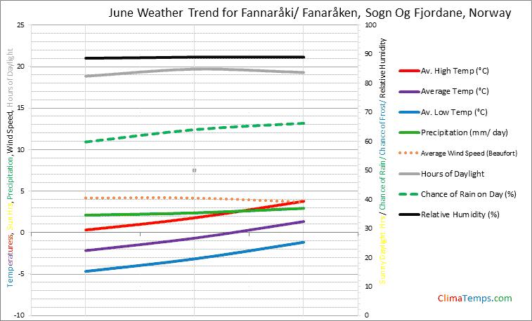 Graph of weather in Fannaråki/ Fanaråken, Sogn Og Fjordane in June