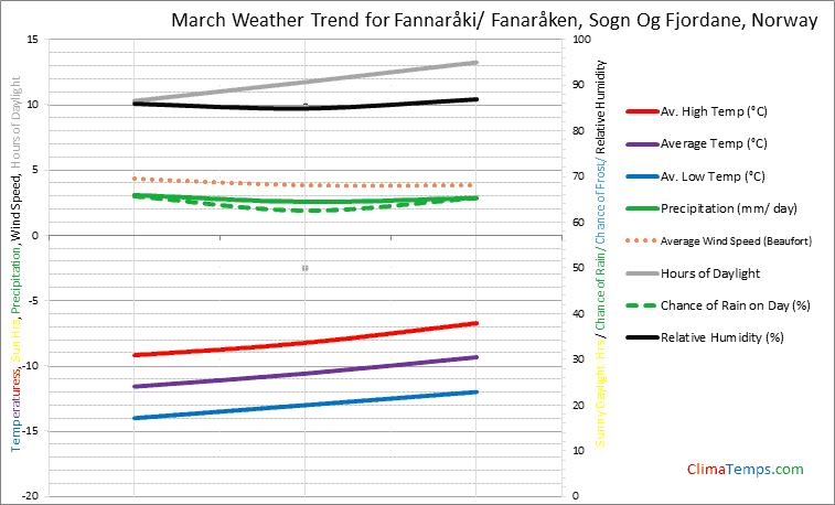 Graph of weather in Fannaråki/ Fanaråken, Sogn Og Fjordane in March