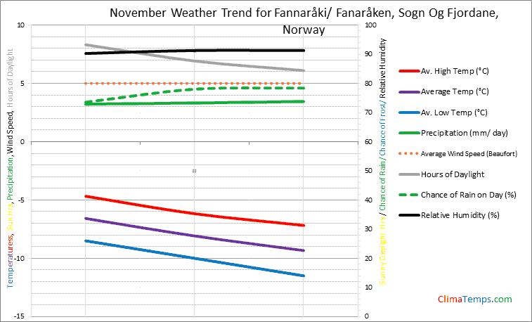Graph of weather in Fannaråki/ Fanaråken, Sogn Og Fjordane in November