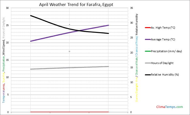 Graph of weather in Farafra in April