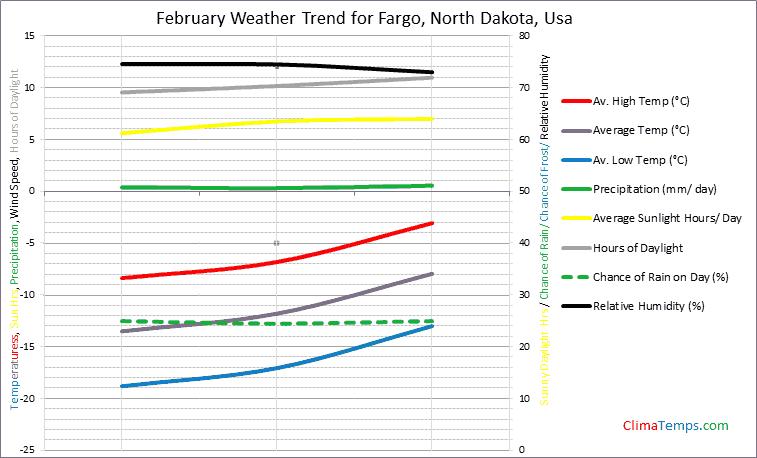 Graph of weather in Fargo, North Dakota in February