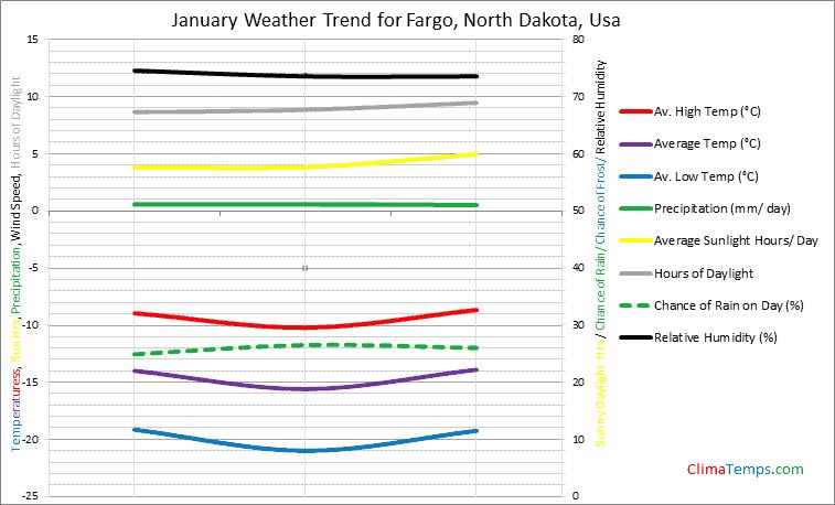 Graph of weather in Fargo, North Dakota in January