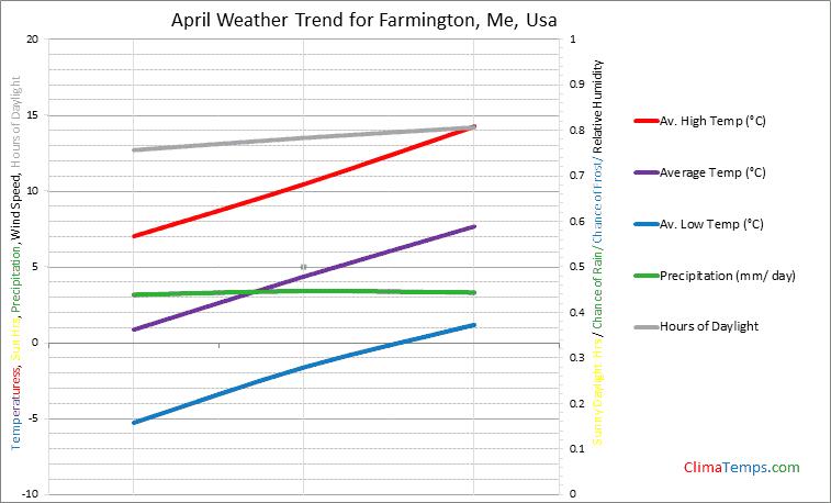 Graph of weather in Farmington, Me in April