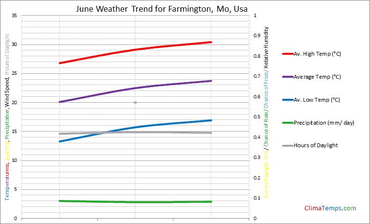Graph of weather in Farmington, Mo in June