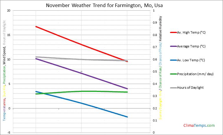 Graph of weather in Farmington, Mo in November