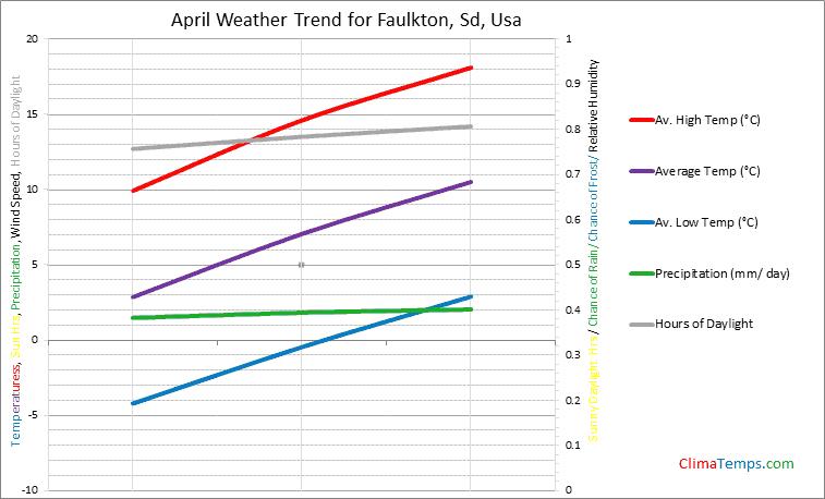 Graph of weather in Faulkton, Sd in April