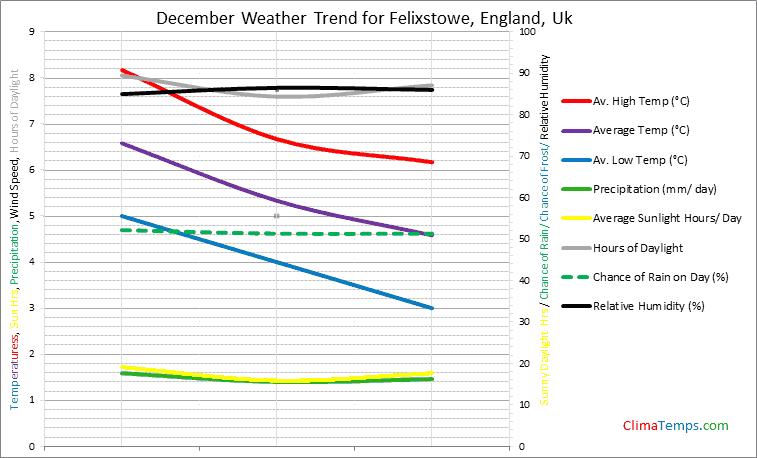 Graph of weather in Felixstowe, England in December
