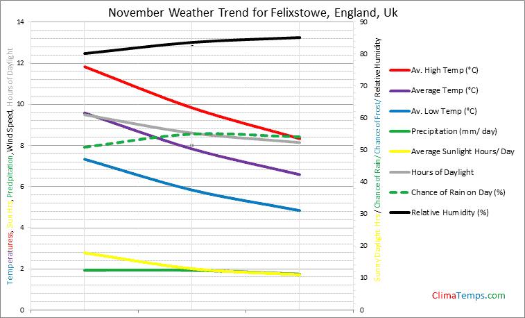 Graph of weather in Felixstowe, England in November