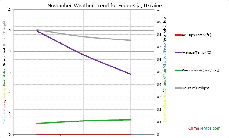 Graph of weather in Feodosija in November