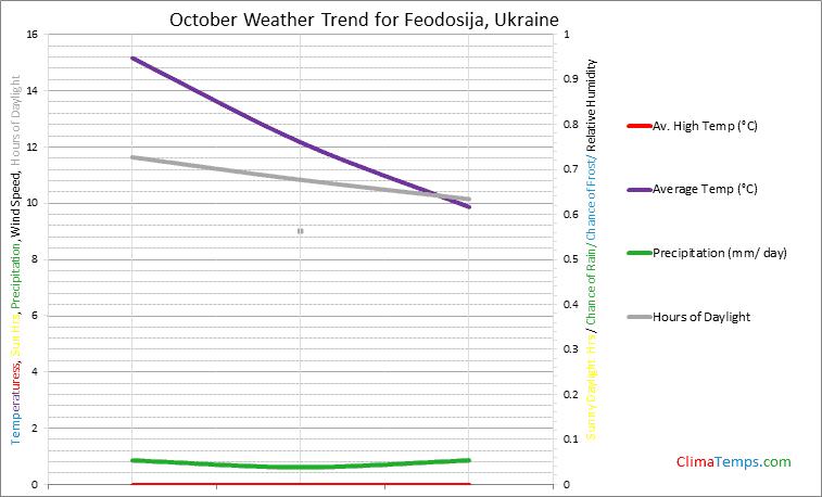Graph of weather in Feodosija in October