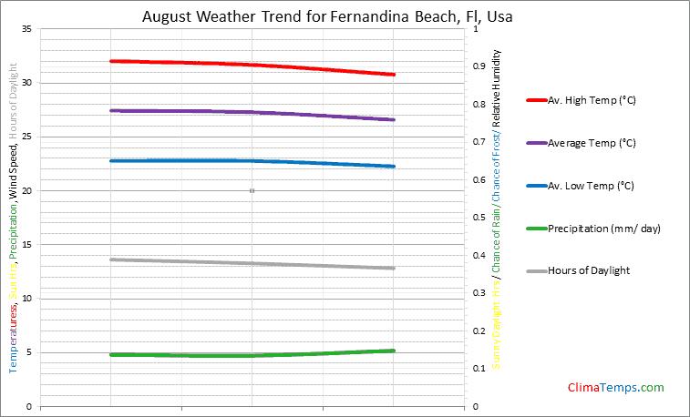 Graph of weather in Fernandina Beach, Fl in August