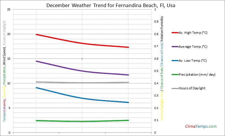 Graph of weather in Fernandina Beach, Fl in December