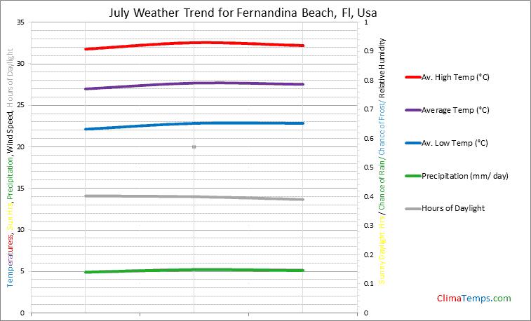 Graph of weather in Fernandina Beach, Fl in July