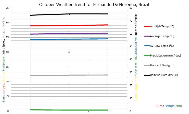 Graph of weather in Fernando De Noronha in October