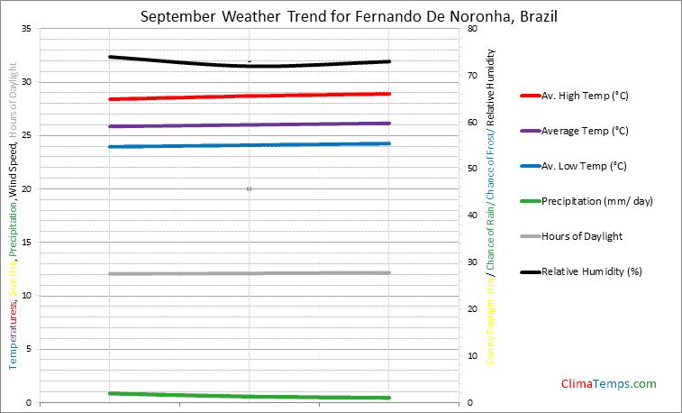 Graph of weather in Fernando De Noronha in September