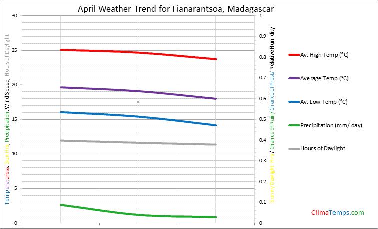 Graph of weather in Fianarantsoa in April