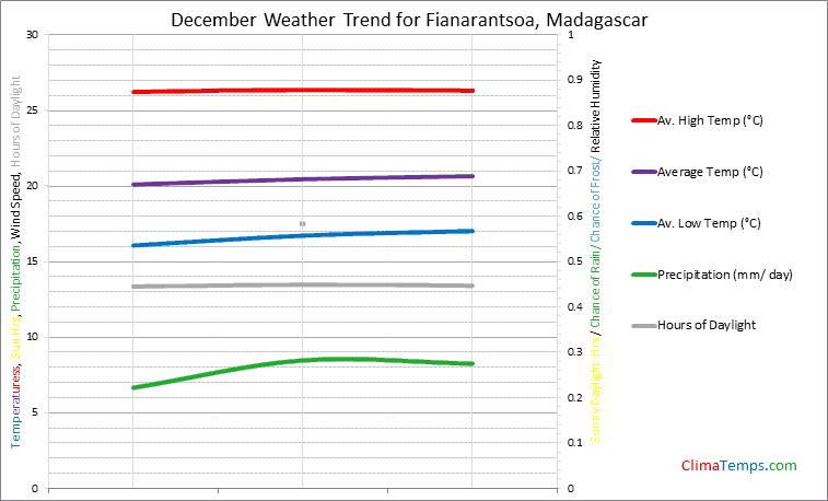 Graph of weather in Fianarantsoa in December