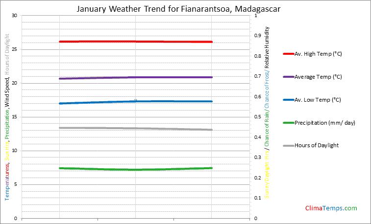 Graph of weather in Fianarantsoa in January