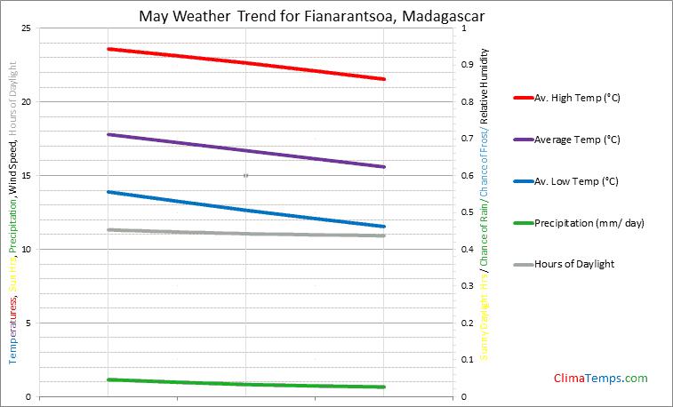 Graph of weather in Fianarantsoa in May