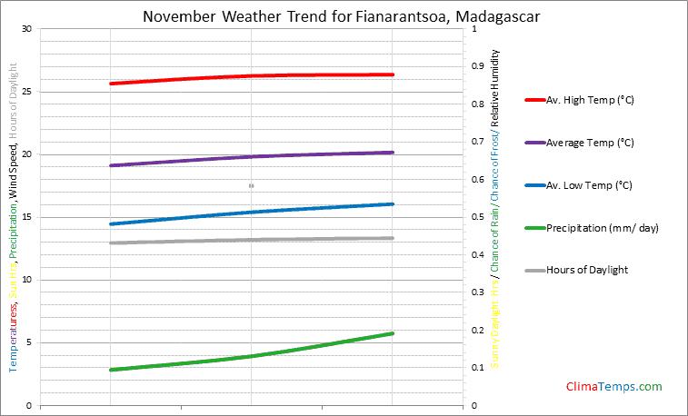 Graph of weather in Fianarantsoa in November