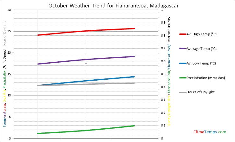 Graph of weather in Fianarantsoa in October
