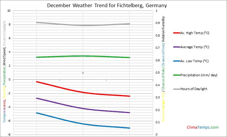 Graph of weather in Fichtelberg in December