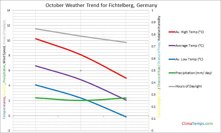 Graph of weather in Fichtelberg in October