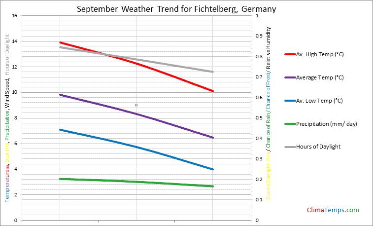 Graph of weather in Fichtelberg in September