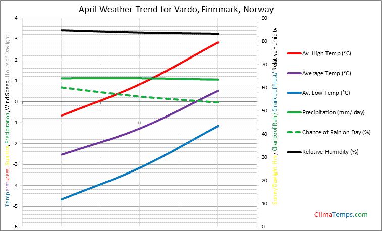 Graph of weather in Vardo, Finnmark in April