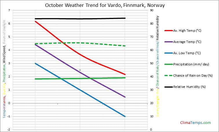 Graph of weather in Vardo, Finnmark in October