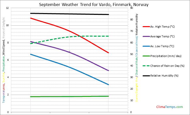 Graph of weather in Vardo, Finnmark in September
