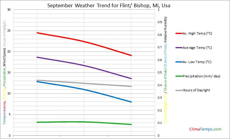Graph of weather in Flint/ Bishop, Mi in September