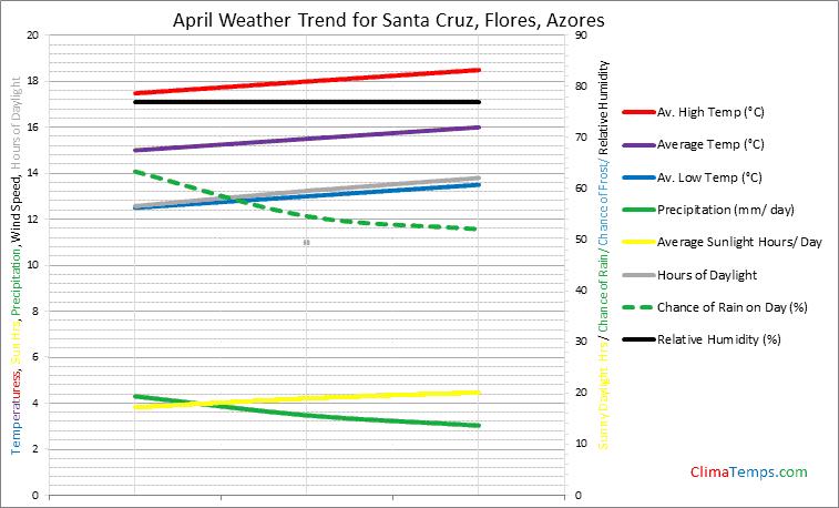 Graph of weather in Santa Cruz, Flores in April