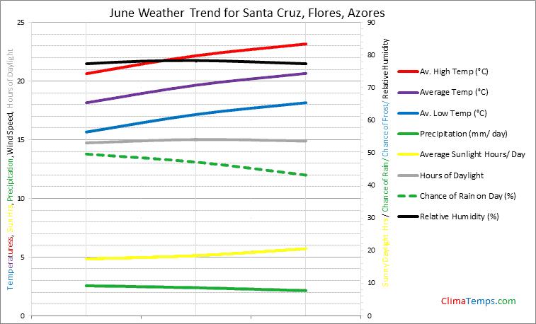 Graph of weather in Santa Cruz, Flores in June