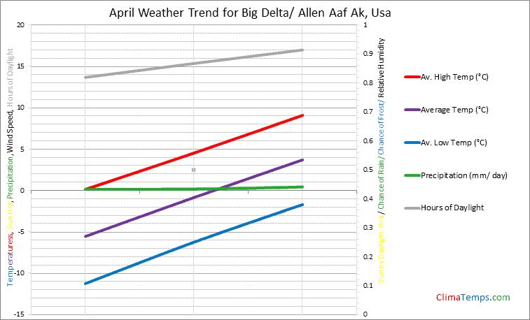 Graph of weather in Big Delta/ Allen Aaf Ak in April