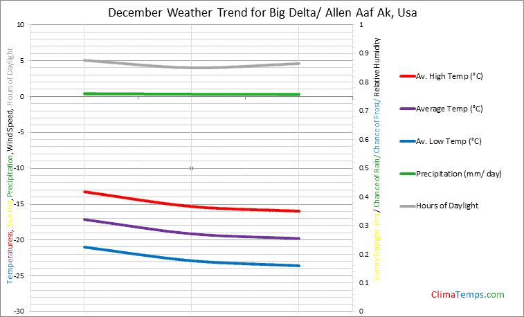 Graph of weather in Big Delta/ Allen Aaf Ak in December