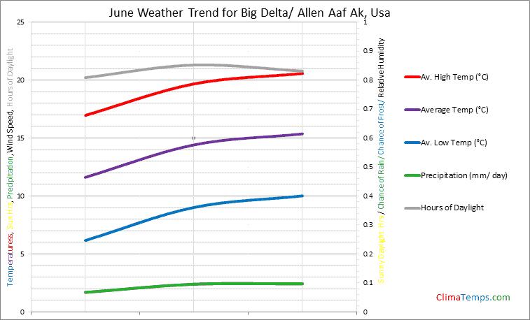 Graph of weather in Big Delta/ Allen Aaf Ak in June