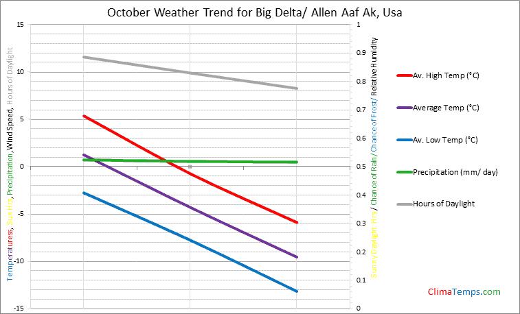 Graph of weather in Big Delta/ Allen Aaf Ak in October