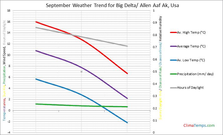Graph of weather in Big Delta/ Allen Aaf Ak in September