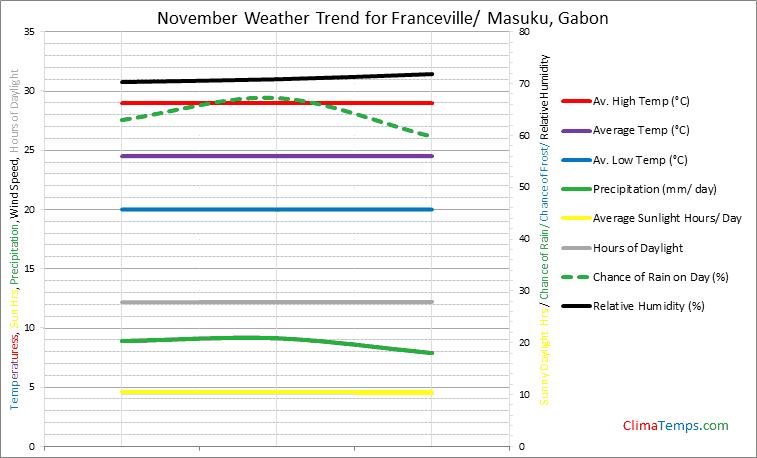 Graph of weather in Franceville/ Masuku in November