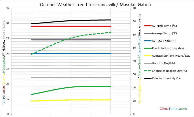 Graph of weather in Franceville/ Masuku in October