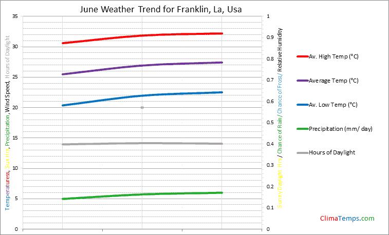 Graph of weather in Franklin, La in June